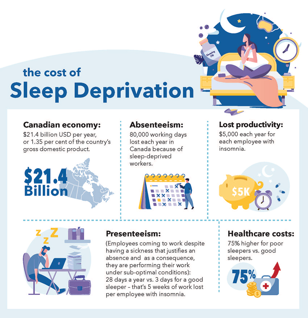The cost of sleep deprivation information graphic
